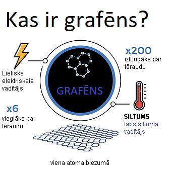 Kas ir grafēns