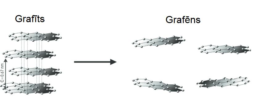 Grafīta un grafēna struktūra