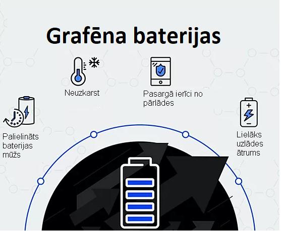 Grafēna baterijas labās īpašības